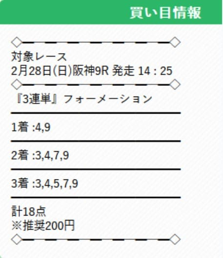 有料予想を検証④2021年2月28日阪神9R