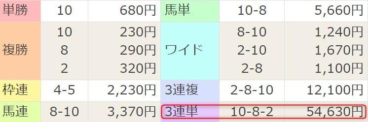 2021年2月27日小倉1R結果