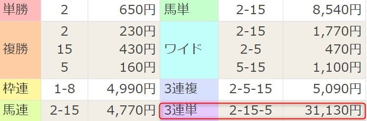 2021年2月27日阪神3R結果