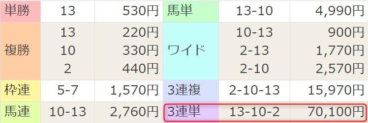 2021年2月28日中山8R結果