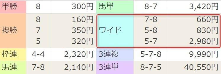 2021年3月21日中山9R結果