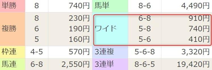 2021年3月27日中京2R結果