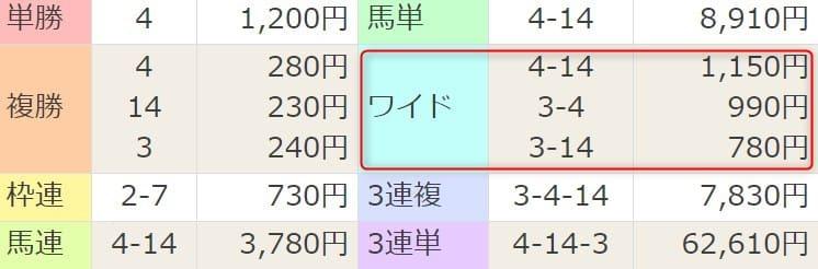 2021年3月28日中京6R結果