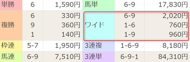 2021年4月3日中山7R結果