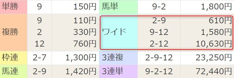 2021年4月4日阪神6R結果