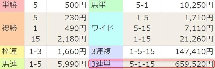 2021年4月3日阪神4R結果