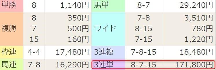 2021年4月3日阪神11R結果