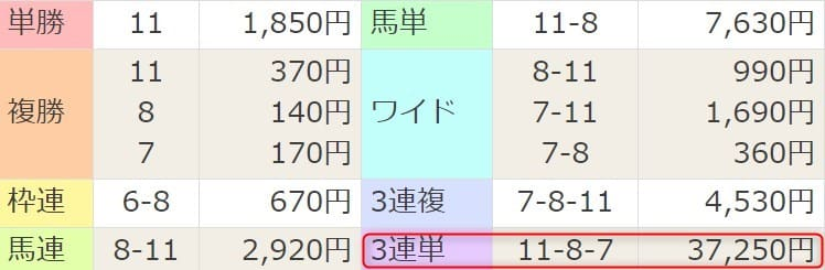 2021年4月4日中山4R結果