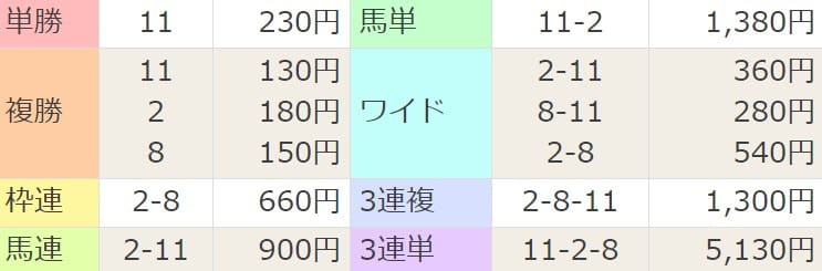 2021年3月14日中山9R結果