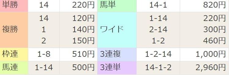 2021年3月20日阪神10R結果