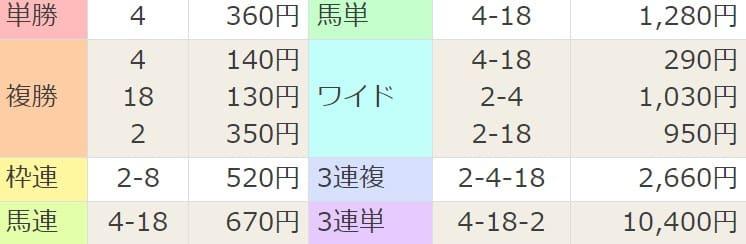 2021年4月11日阪神11R結果