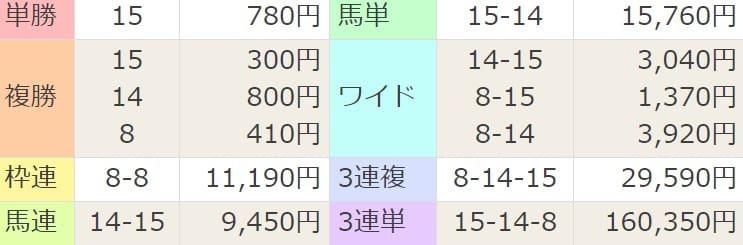 021年1月16日小倉12R結果