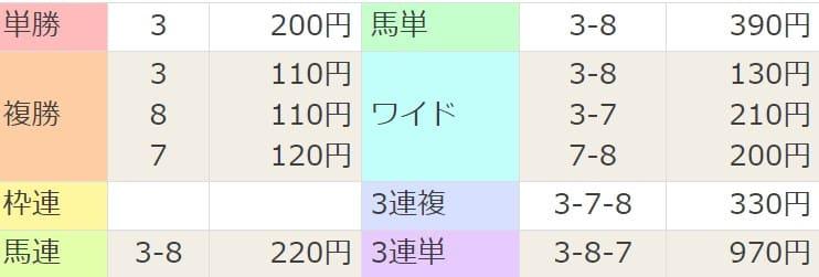 2021年1月31日東京09R結果
