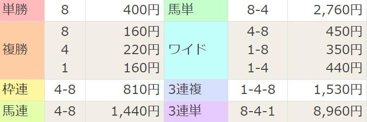 2021年2月13日阪神10R結果