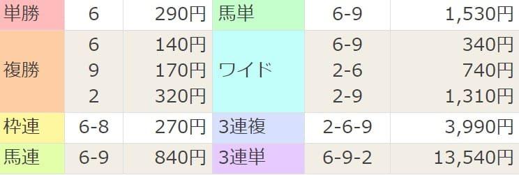 2021年2月27日中山10R結果