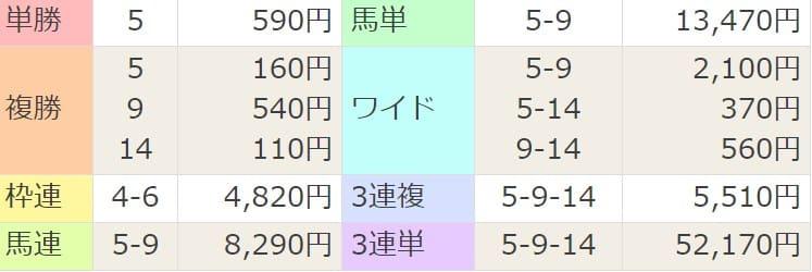2021年4月10日阪神1R結果