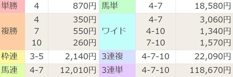 2021年4月10日新潟6R結果