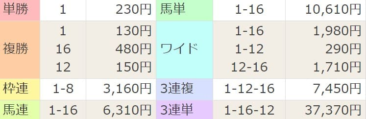 2021年4月10日新潟12R結果