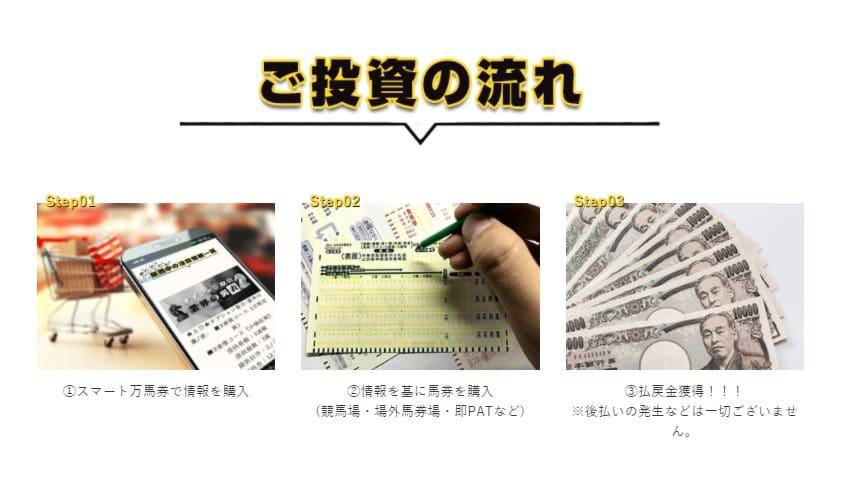 スマート万馬券で43万円稼いだ2つのステップ