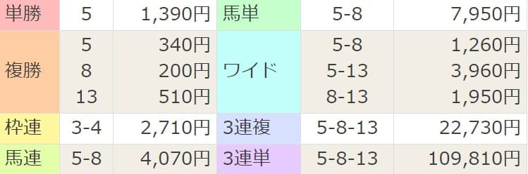 2021年3月14日阪神11R結果
