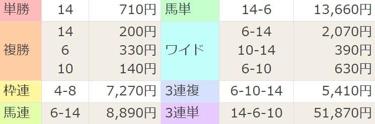 2021年3月21日中山11R結果