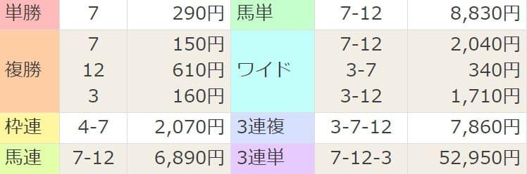 2021年4月10日新潟2R結果