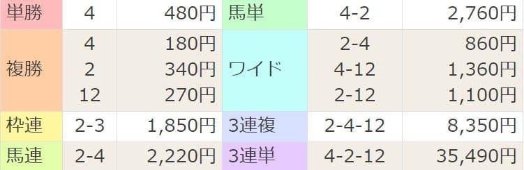 2021年4月10日新潟7R結果