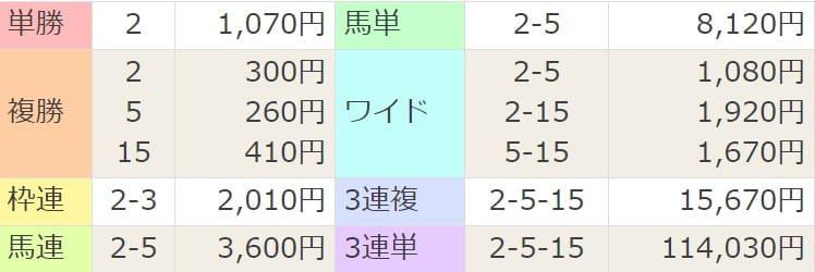 2021年4月11日阪神1R結果