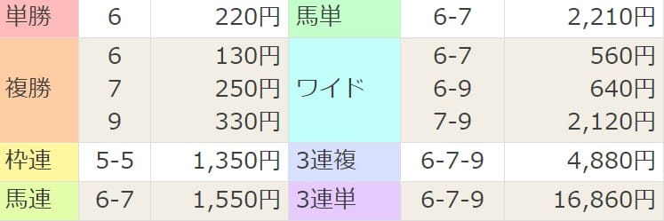 2021年4月11日中山8R結果